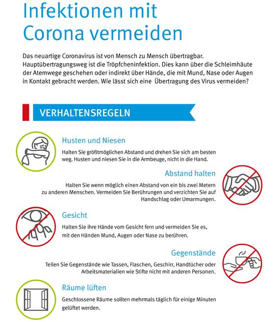 """Infoseite """"Infektionen mit Corona vermeiden"""": Das neuartige Coronavirus ist von Mensch zu Mensch übertragbar. Hauptübertragungsweg ist die Tröpfcheninfektion. Dies kann über die Schleimhäute der Atemwege geschehen oder indirekt über Hände, die mit Mund, Nase oder Augen in Kontakt gebracht werden. Wie lässt sich eine Übertragung vermeiden? Verhaltensregeln: Husten und Niesen: Halten Sie größtmöglichen Abstand und drehen Sie sich am besten weg. Husten und niesen Sie in die Armbeuge, nicht in die Hand. Abstand halten: Halten Sie wenn möglich einen Abstand von ein bis zwei Metern zu anderen Menschen. Vermeiden Sie Berührungen und verzichten Sie auf Handschlag oder Umarmungen. Gesicht: Halten Sie ihre Hände vom Gesicht fern und vermeiden Sie es, mit den Händen Mund, Augen oder Nase zu berühren. Gegenstände: Teilen Sie Gegenstände wie Tassen, Flaschen, Geschirr, Handtücher oder Arbeitsmaterialien wie Stifte nicht mit anderen Personen. Räume lüften. Geschlossene Räume sollten mehrmals täglich für einige Minuten gelüftet werden. Hände regelmässig waschen: Richtiges Händewaschen in fünf Schritten: 1. Halten Sie die Hände unter fließendes Wasser, wählen Sie eine angenehme Temperatur. 2. Seifen Sie die Hände gründlich ein, sowohl Handinnenflächen als auch Handrücken, Fingerspitzen, Fingernägel, Fingerzwischenräume und Daumen. 3. Reiben Sie die Seife an allen Stellen sanft ein. Gründliches Händewaschen dauert 20 bis 30 Sekunden. 4. Hände unter fließendem Wasser abspülen. Verwenden Sie in öffentlichen Toiletten zum Schließen des Wasserhahns ein Einweghandtuch oder Ihren Ellenbogen. 5. Trocknen Sie die Hände sorgfältig ab, auch in den Fingerzwischenräumen. In öffentlichen Toiletten eignen sich am besten Einmalhandtücher. Zu Hause sollte jeder sein persönliches Handtuch benutzen. Was tun bei Symptomen? Die häufigsten Symptome sind Fieber und trockener Husten. Hinzu kommen manchmal allgemeine Symptome wie Abgeschlagenheit, Müdigkeit, Halsschmerzen, Kopfschmerzen, selten auch Durchf"""